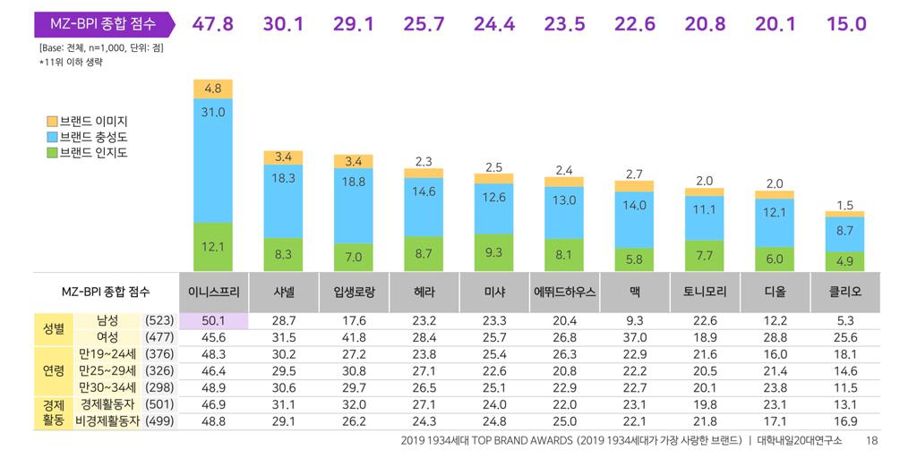 Korean millennials favourite beauty brands data